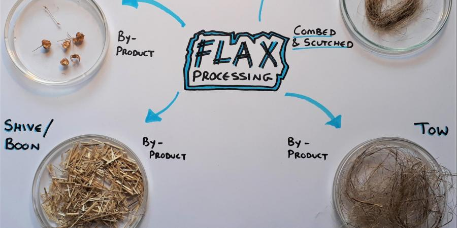 Flax processing workshop