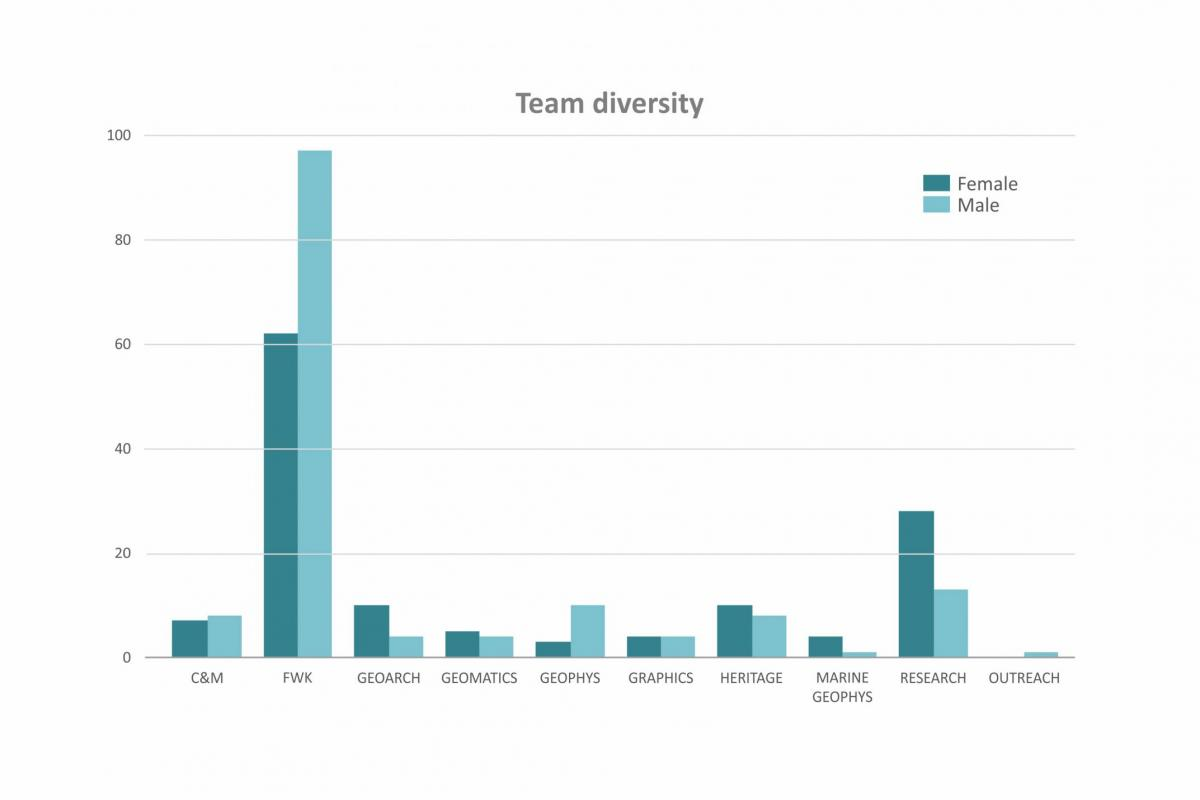Gender Pay reporting - team diversity