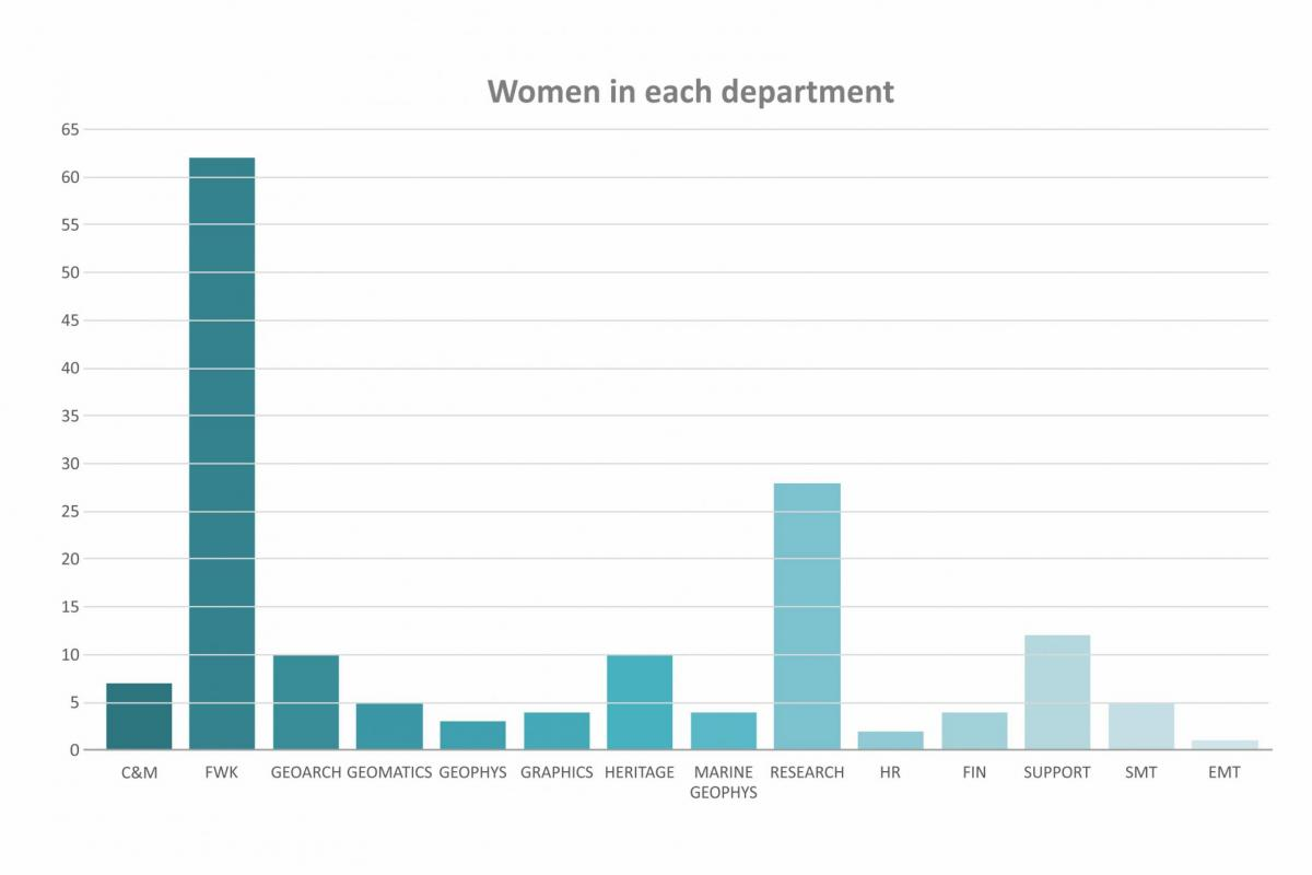 Gender Pay reporting - women by department